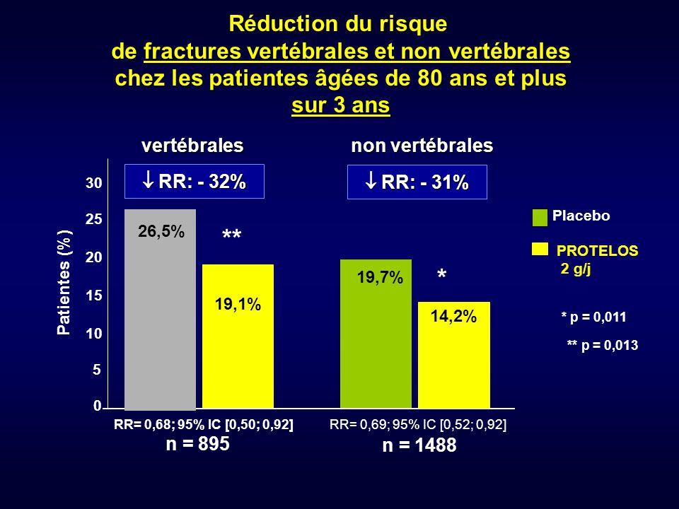 ** * Réduction du risque de fractures vertébrales et non vertébrales