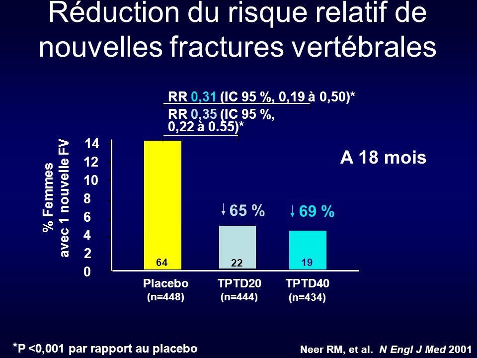 Réduction du risque relatif de nouvelles fractures vertébrales