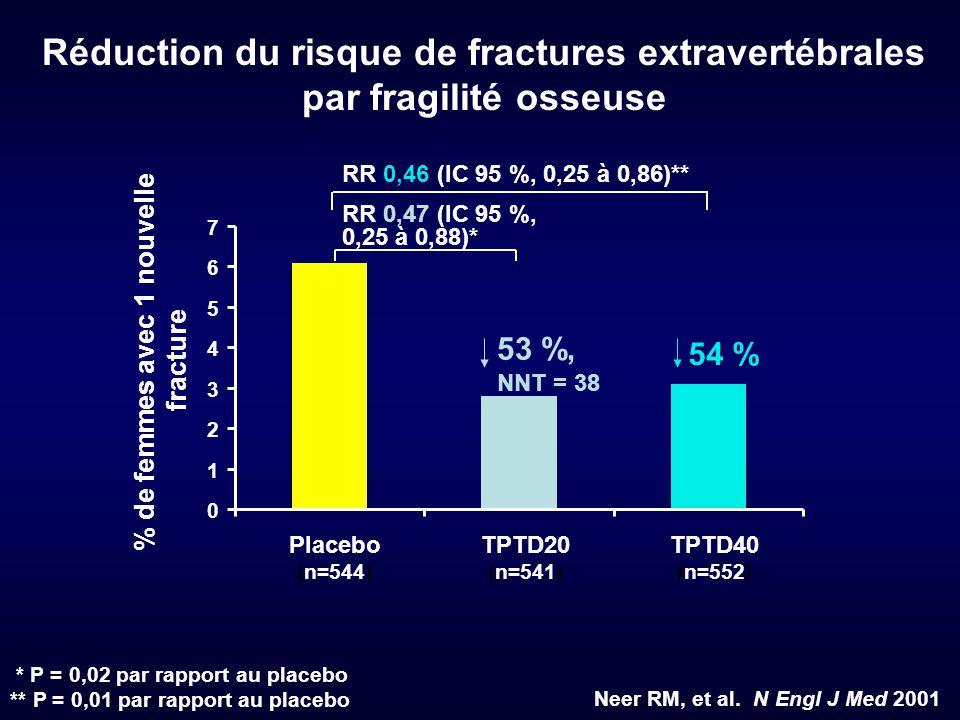 Réduction du risque de fractures extravertébrales