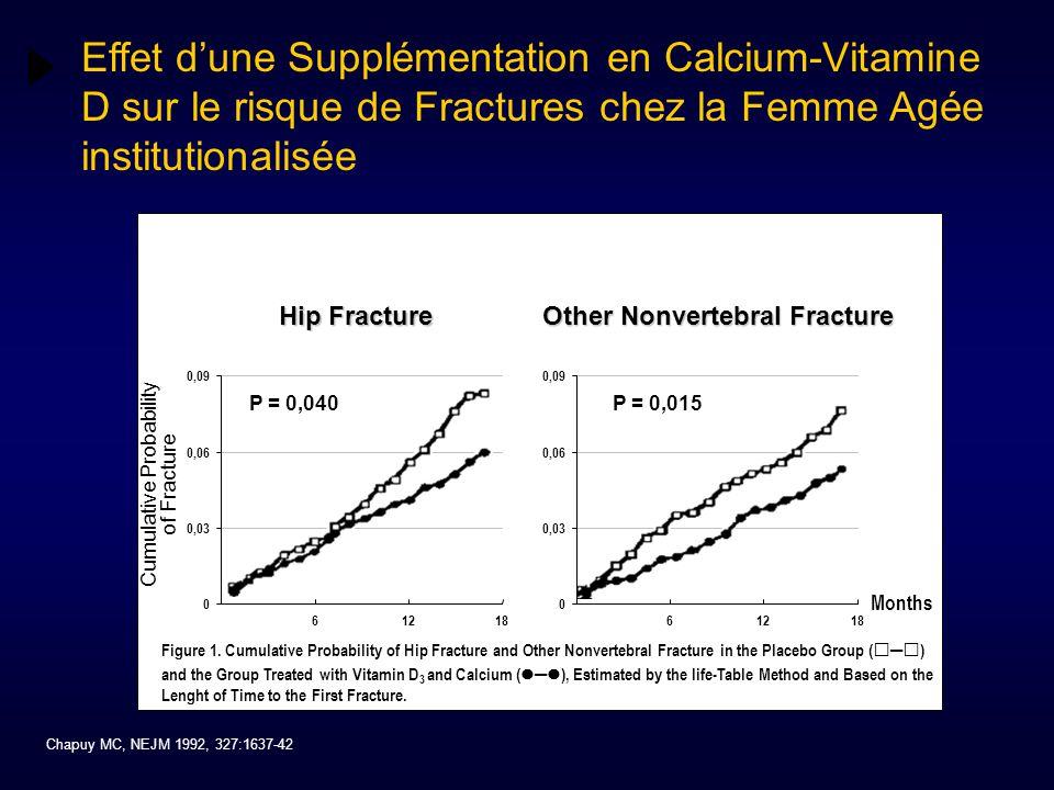 Cumulative Probability of Fracture