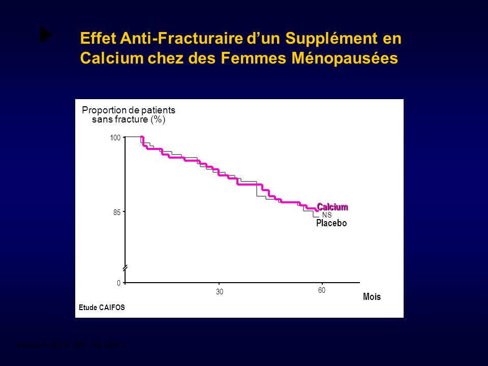 Proportion de patients sans fracture (%)