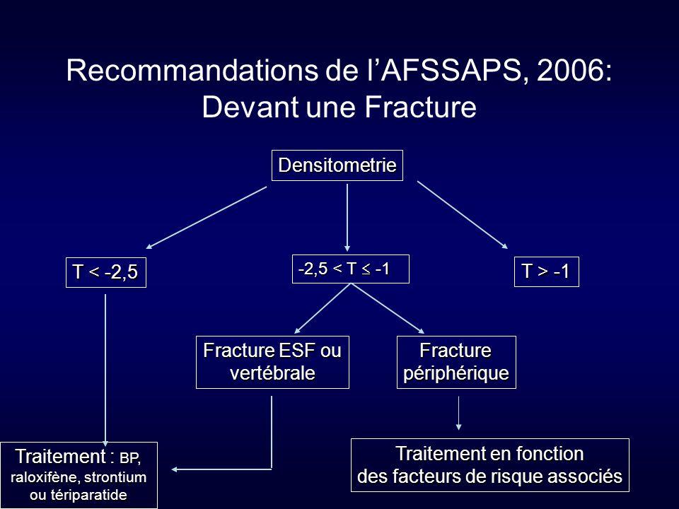 Recommandations de l'AFSSAPS, 2006: Devant une Fracture