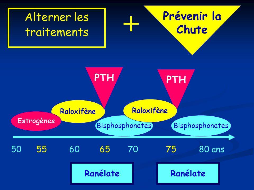 + Prévenir la Alterner les Chute traitements PTH PTH