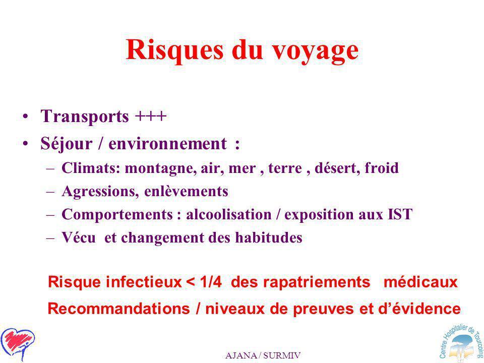 Risques du voyage Transports +++ Séjour / environnement :