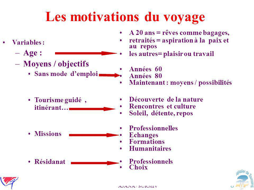 Les motivations du voyage