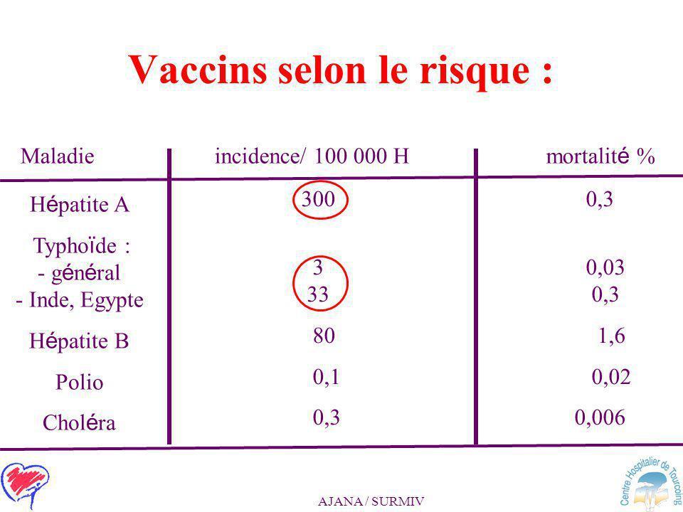Vaccins selon le risque :