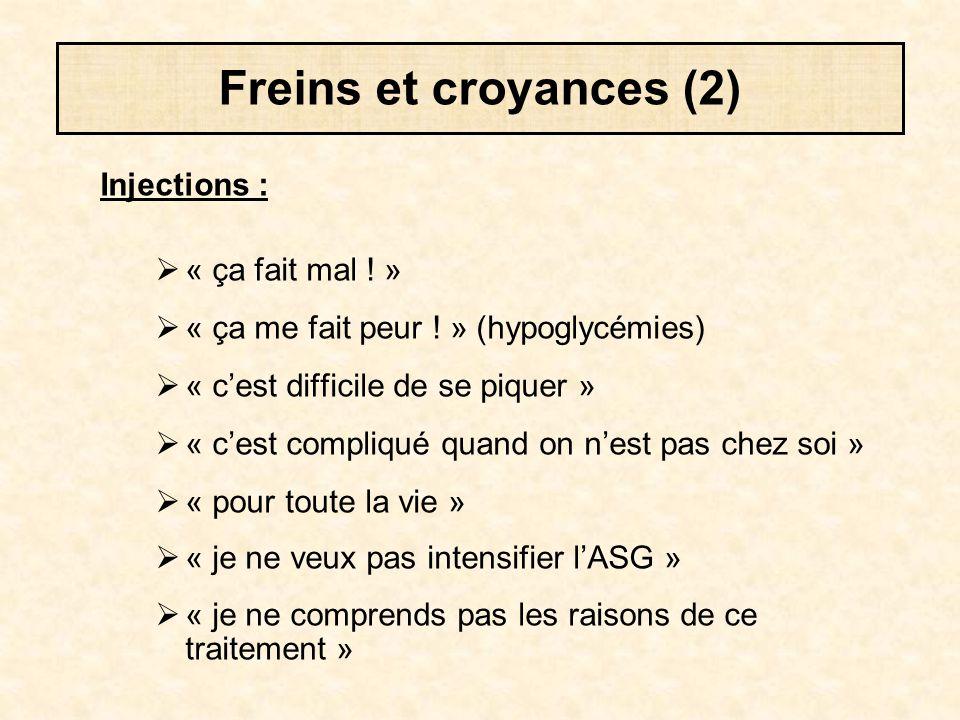 Freins et croyances (2) Injections : « ça fait mal ! »