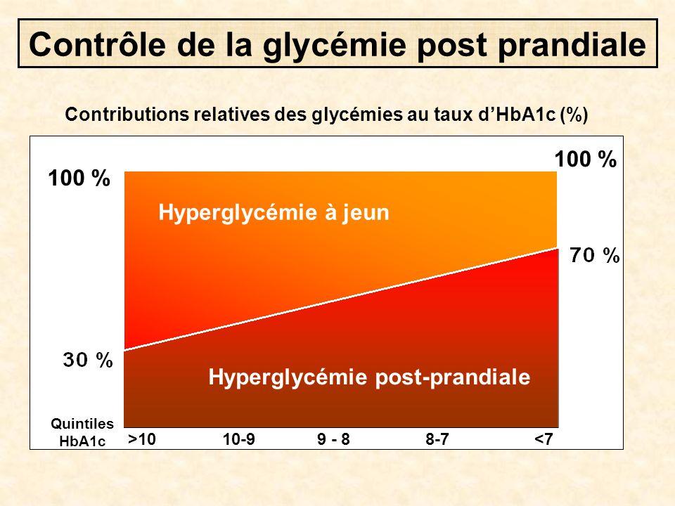Contrôle de la glycémie post prandiale