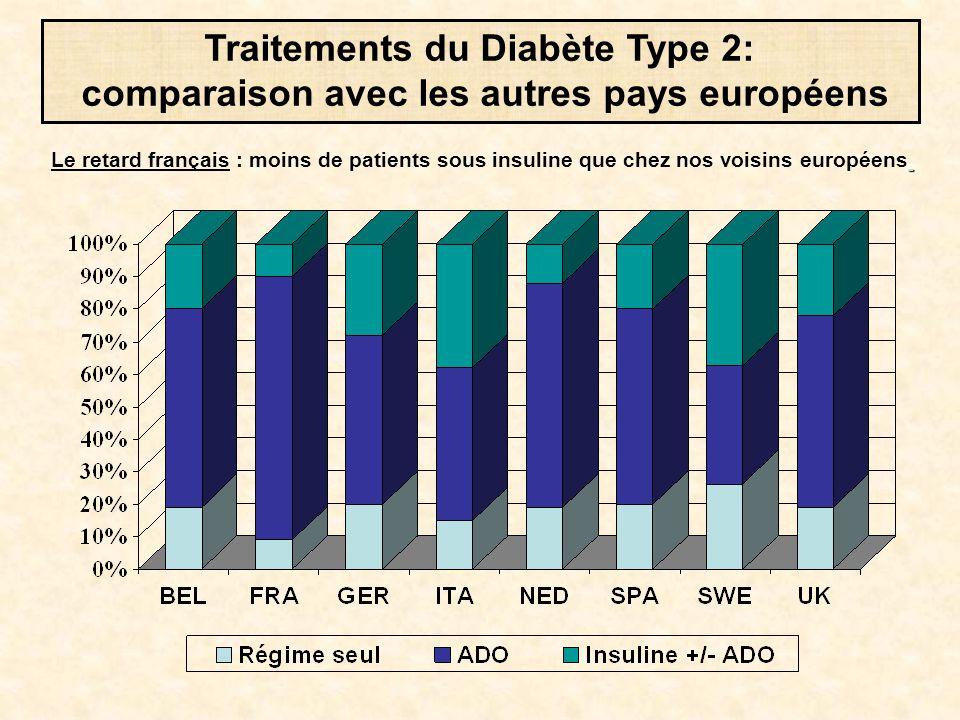 Traitements du Diabète Type 2: