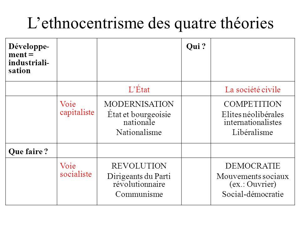 L'ethnocentrisme des quatre théories