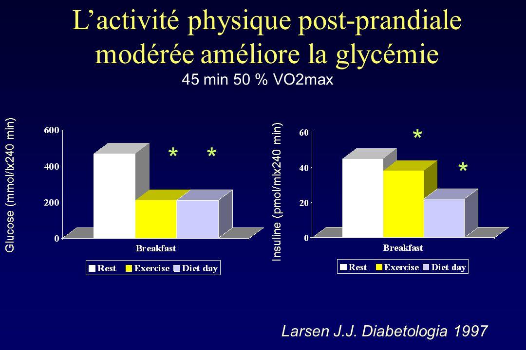 L'activité physique post-prandiale modérée améliore la glycémie