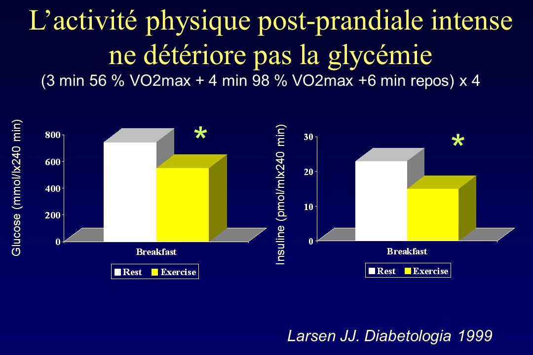 L'activité physique post-prandiale intense ne détériore pas la glycémie