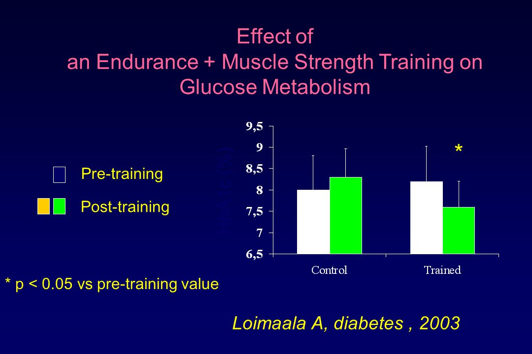 an Endurance + Muscle Strength Training on Glucose Metabolism