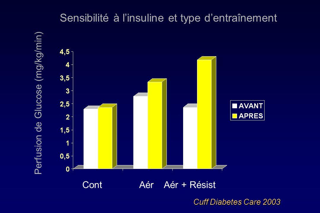 Sensibilité à l'insuline et type d'entraînement