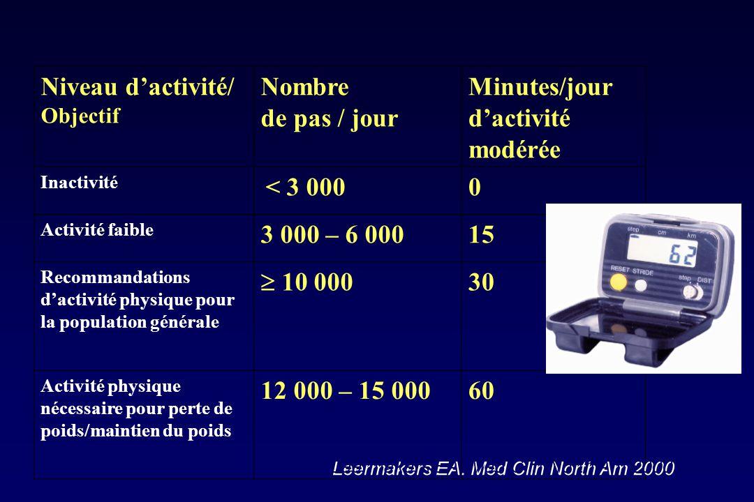 Minutes/jour d'activité modérée