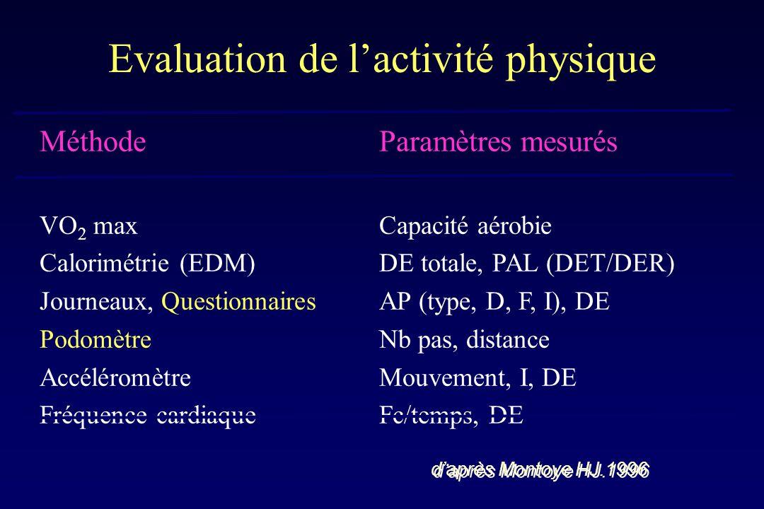 Evaluation de l'activité physique