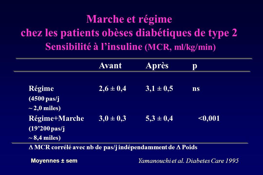 Marche et régime chez les patients obèses diabétiques de type 2 Sensibilité à l'insuline (MCR, ml/kg/min)