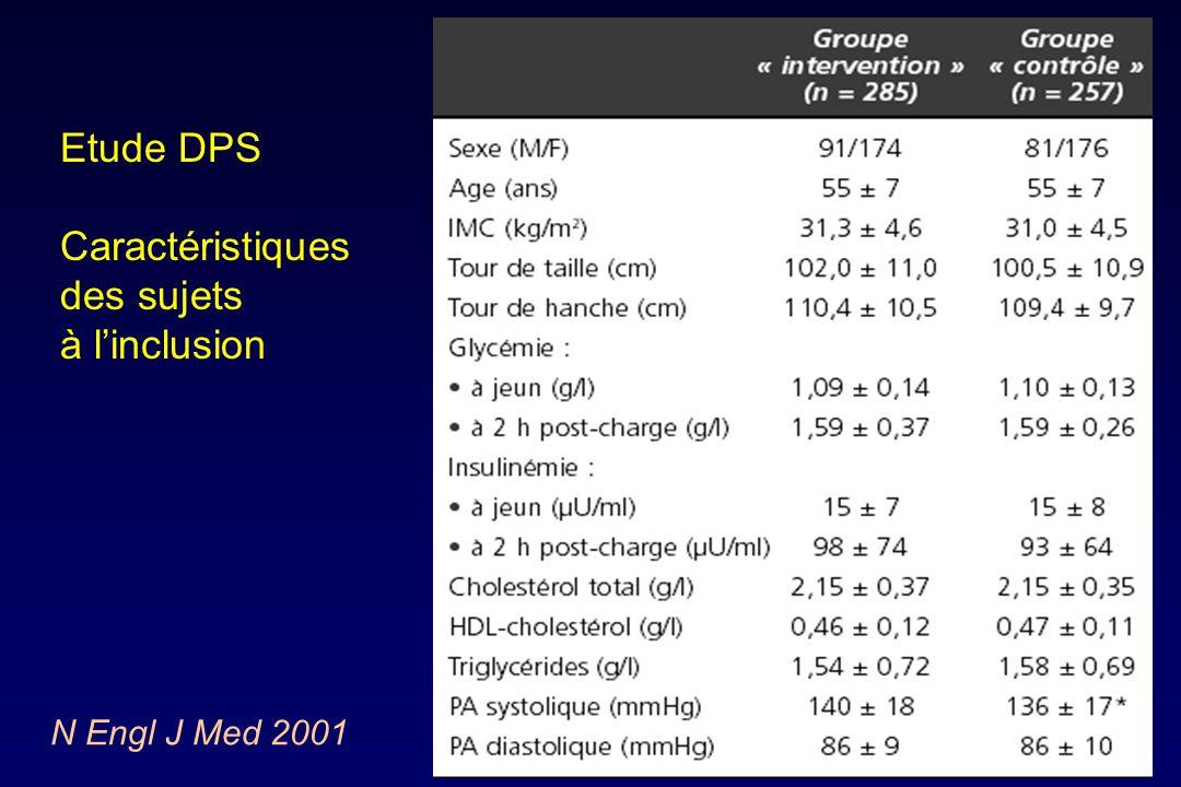 Etude DPS Caractéristiques des sujets à l'inclusion N Engl J Med 2001