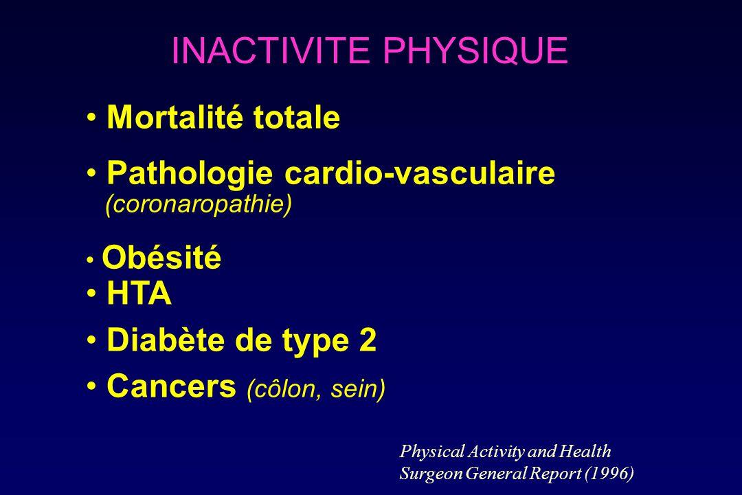 INACTIVITE PHYSIQUE Mortalité totale Pathologie cardio-vasculaire