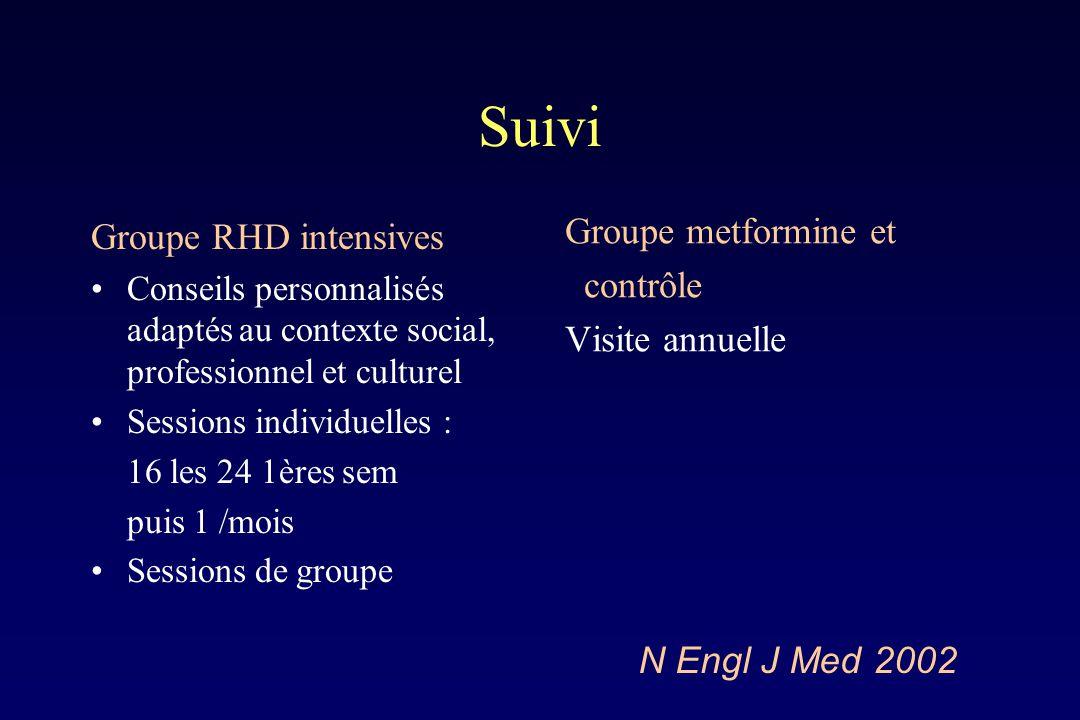 Suivi Groupe metformine et Groupe RHD intensives contrôle