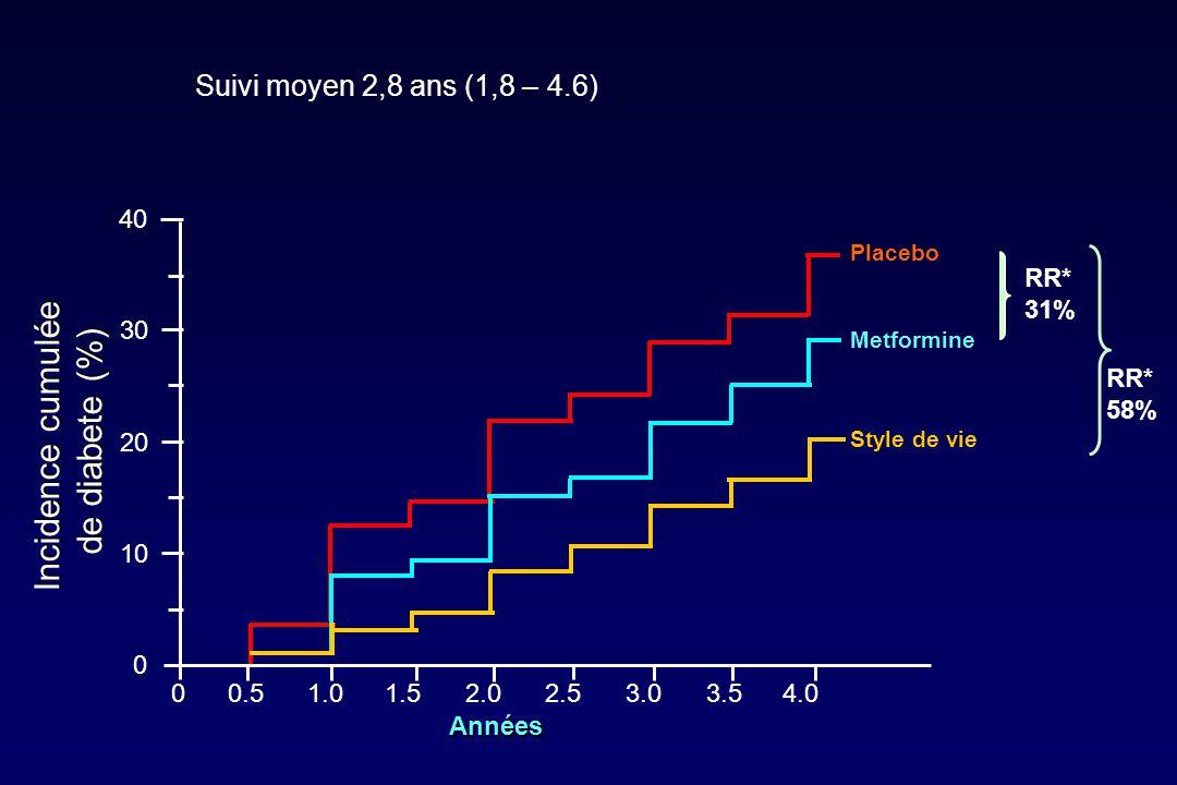 Incidence cumulée de diabete (%) Suivi moyen 2,8 ans (1,8 – 4.6) 40