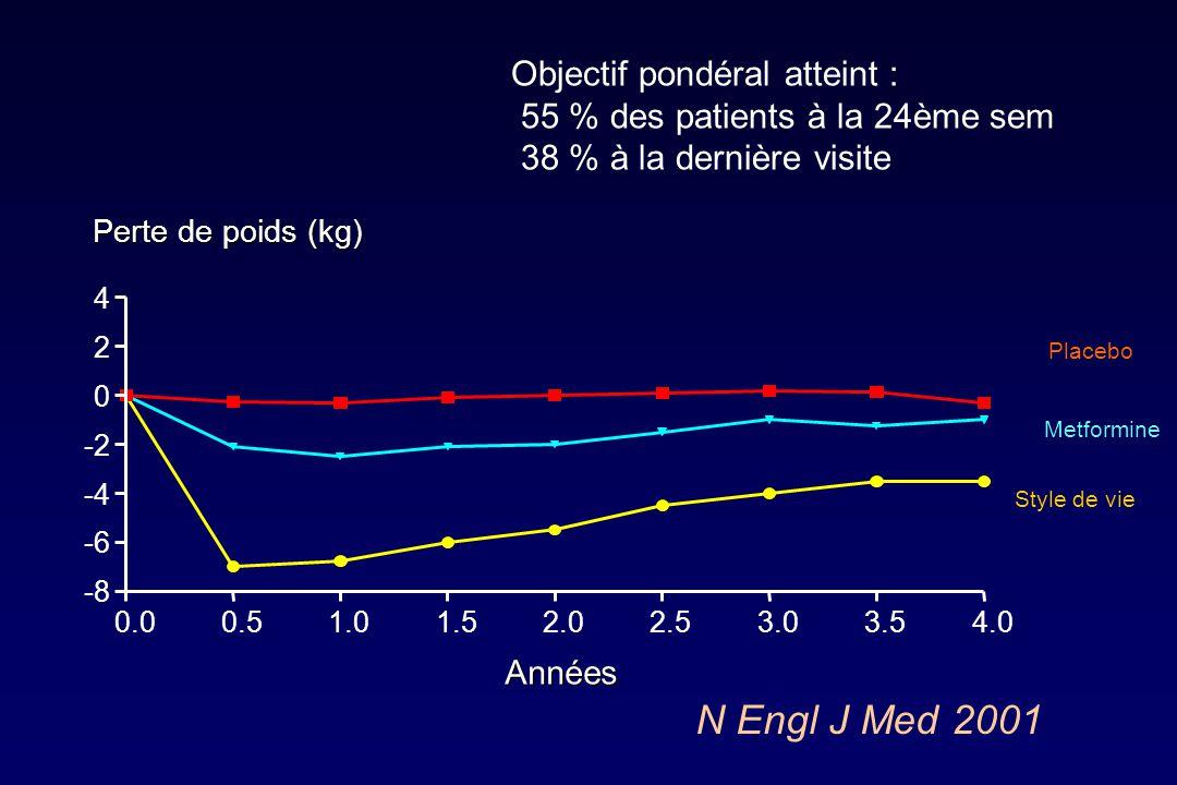 N Engl J Med 2001 Objectif pondéral atteint :