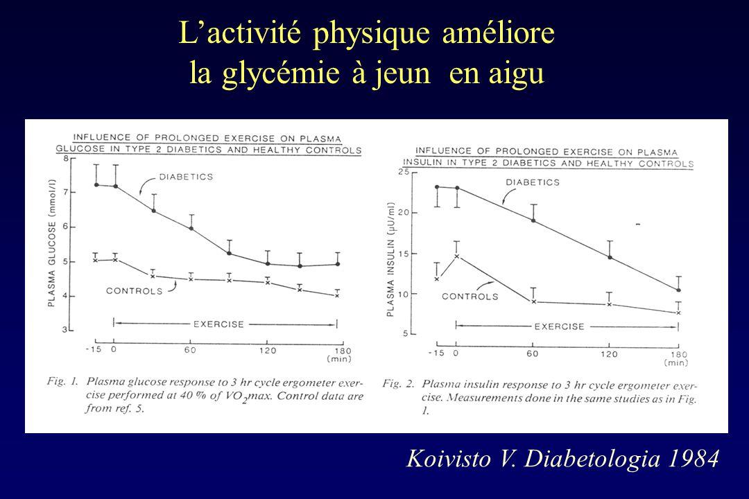 L'activité physique améliore la glycémie à jeun en aigu
