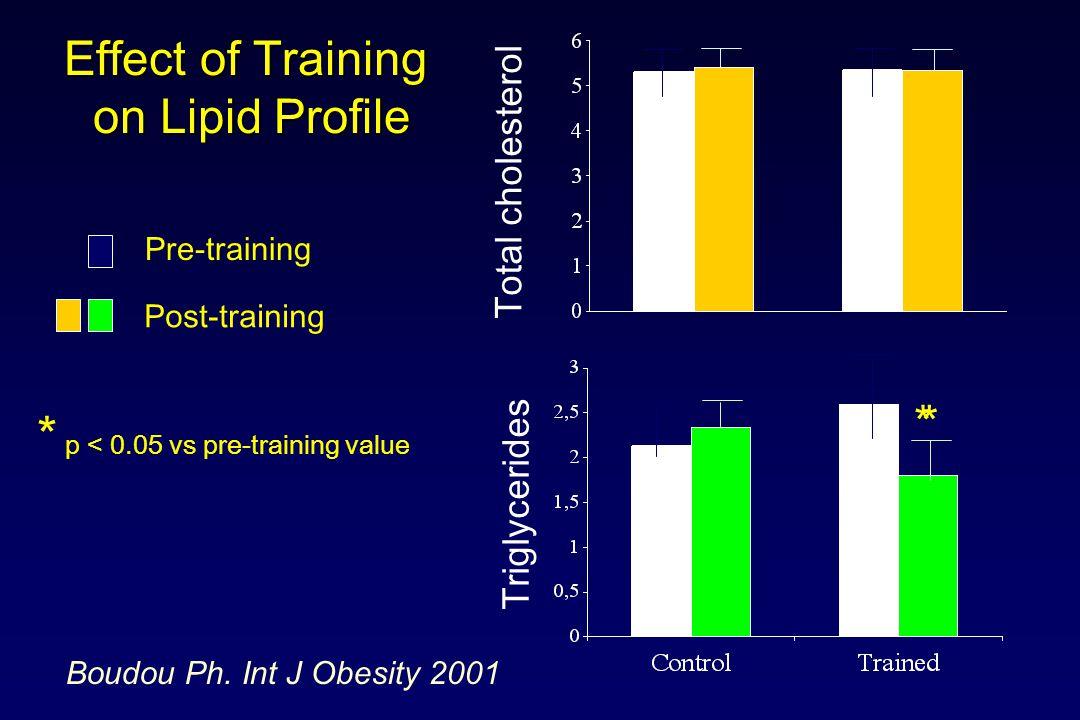 * p < 0.05 vs pre-training value