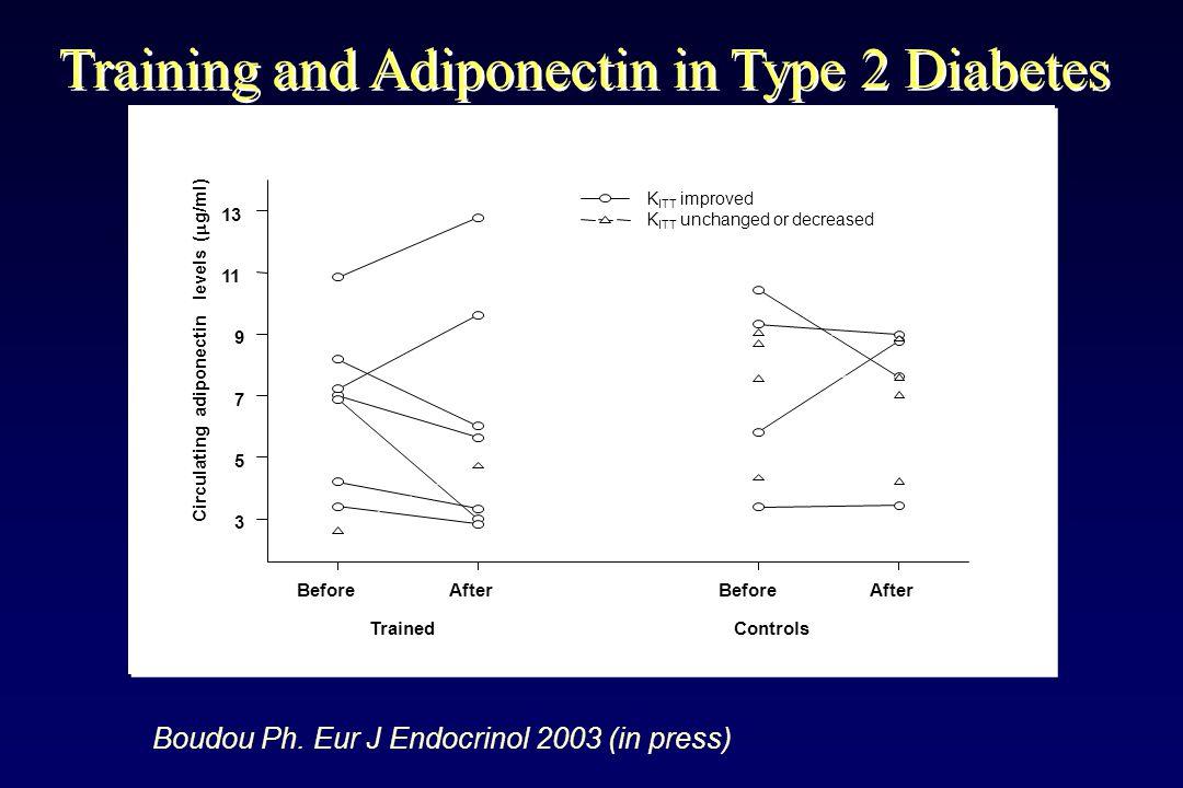 Training and Adiponectin in Type 2 Diabetes