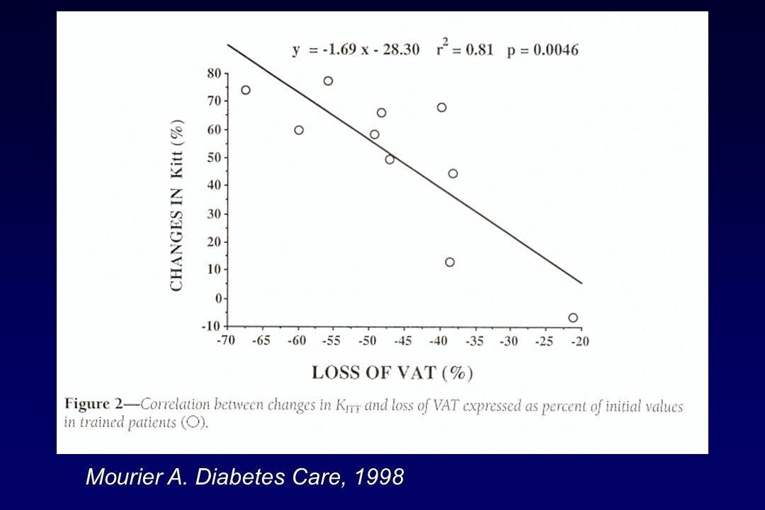 Mourier A. Diabetes Care, 1998