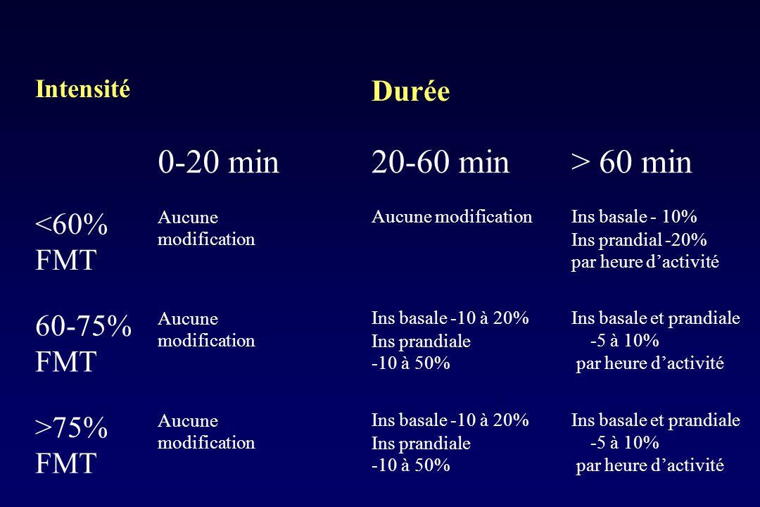 0-20 min 20-60 min > 60 min Durée <60% FMT 60-75% FMT