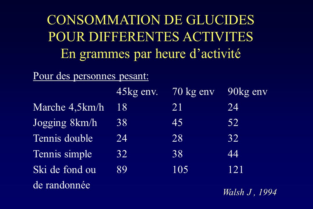 CONSOMMATION DE GLUCIDES POUR DIFFERENTES ACTIVITES