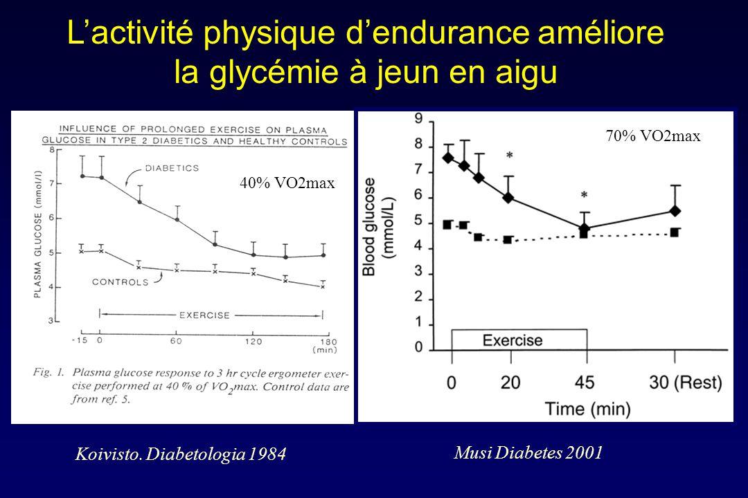 L'activité physique d'endurance améliore la glycémie à jeun en aigu