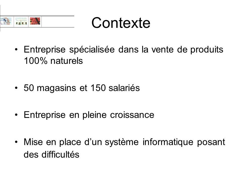 Contexte Entreprise spécialisée dans la vente de produits 100% naturels. 50 magasins et 150 salariés.