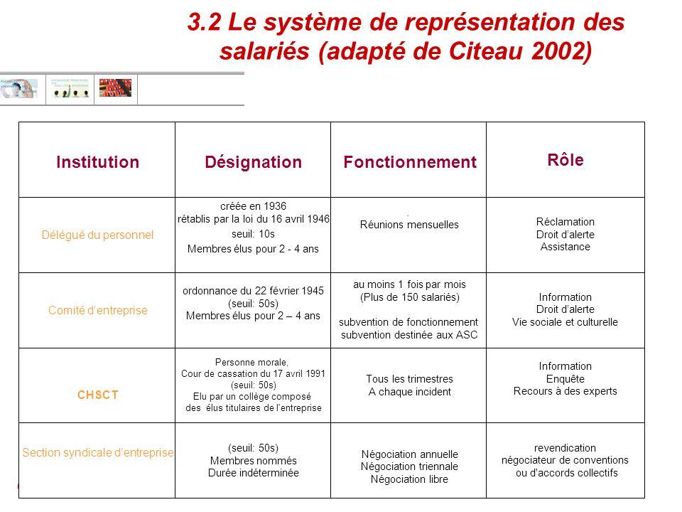 3.2 Le système de représentation des salariés (adapté de Citeau 2002)