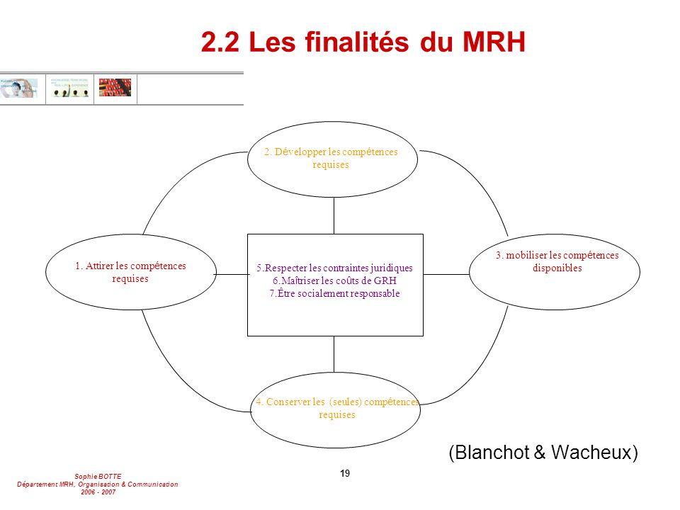 2.2 Les finalités du MRH (Blanchot & Wacheux)