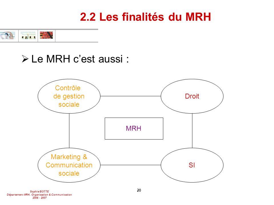 2.2 Les finalités du MRH Le MRH c'est aussi : Contrôle de gestion