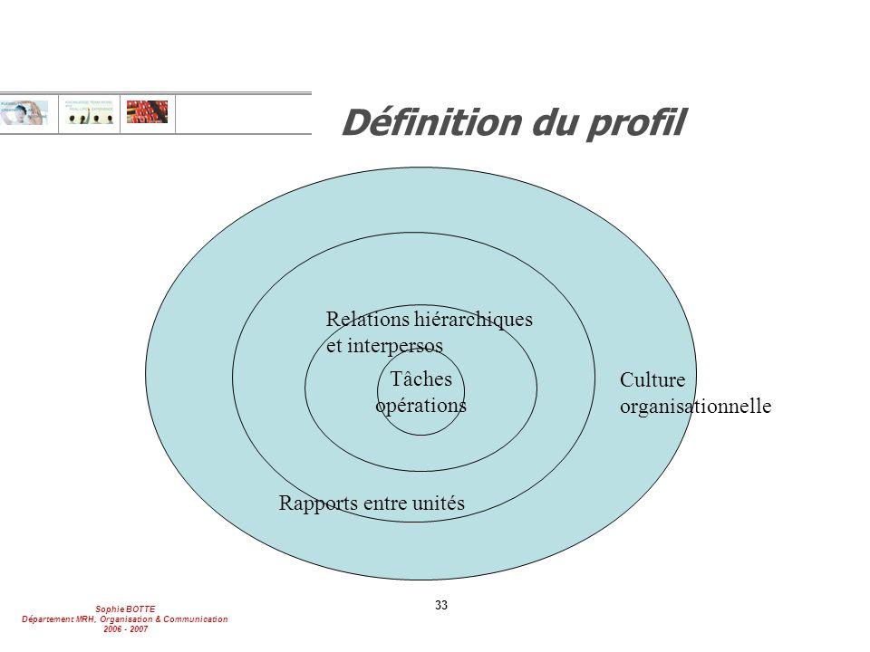 Définition du profil Relations hiérarchiques et interpersos Tâches