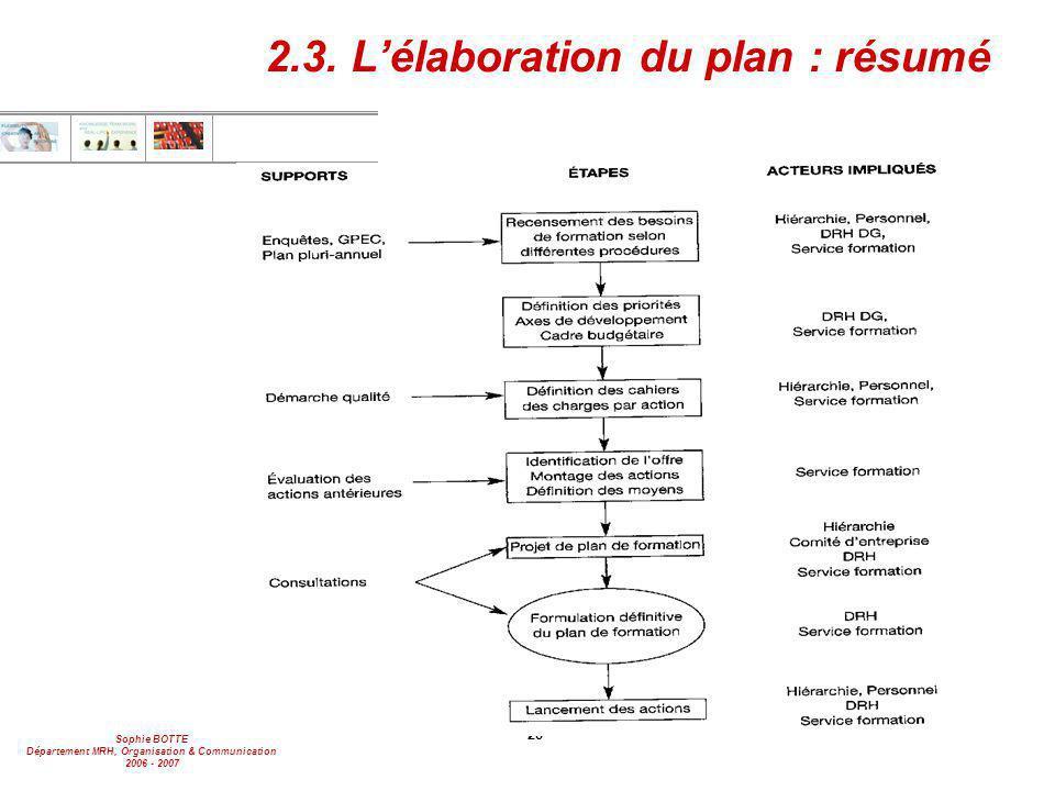 2.3. L'élaboration du plan : résumé