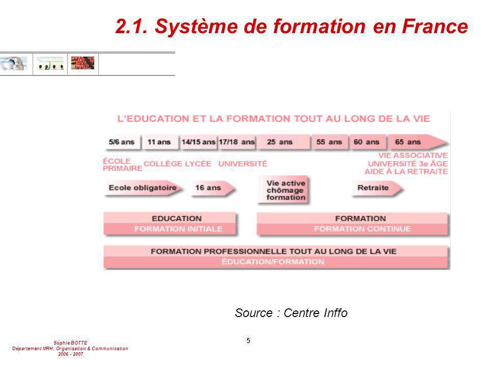2.1. Système de formation en France