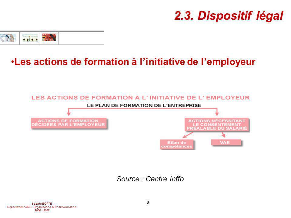 2.3. Dispositif légal Les actions de formation à l'initiative de l'employeur. Source : Centre Inffo.