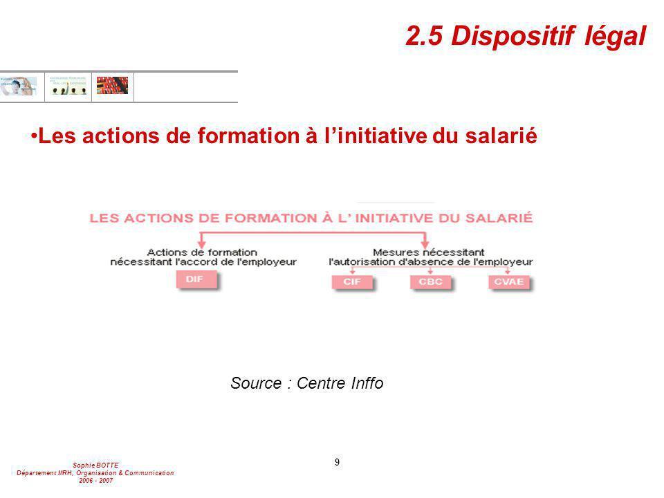 2.5 Dispositif légal Les actions de formation à l'initiative du salarié Source : Centre Inffo 9