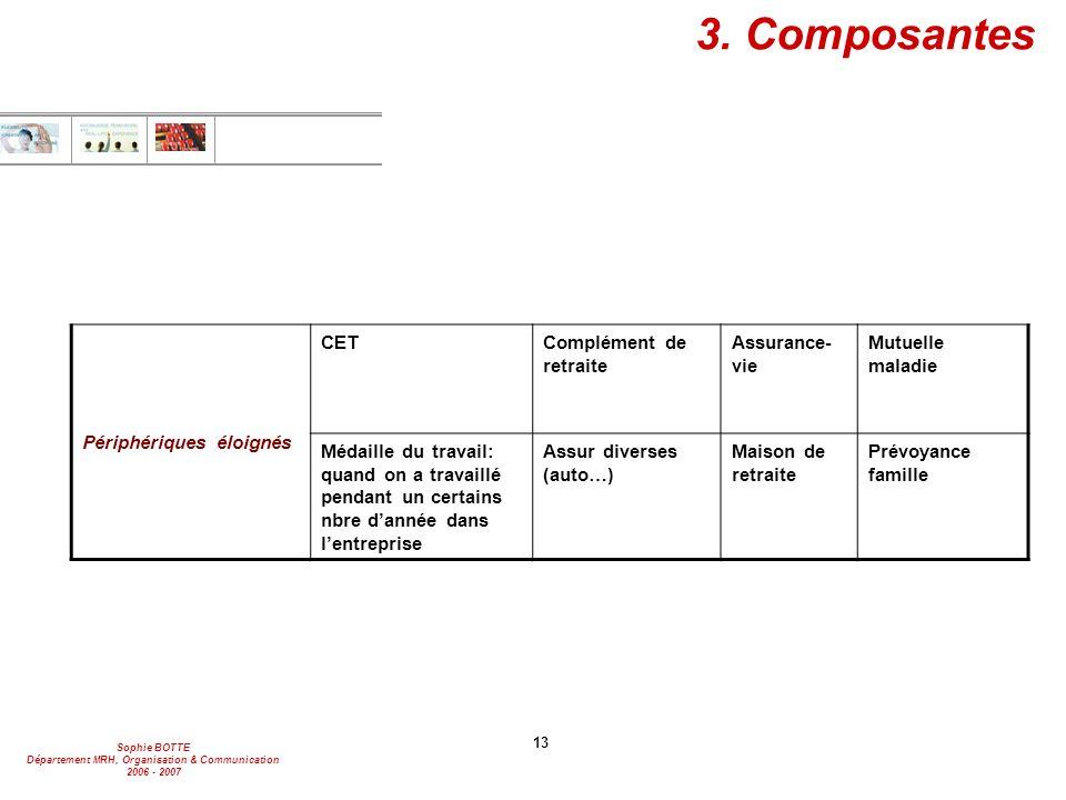 3. Composantes Périphériques éloignés CET Complément de retraite