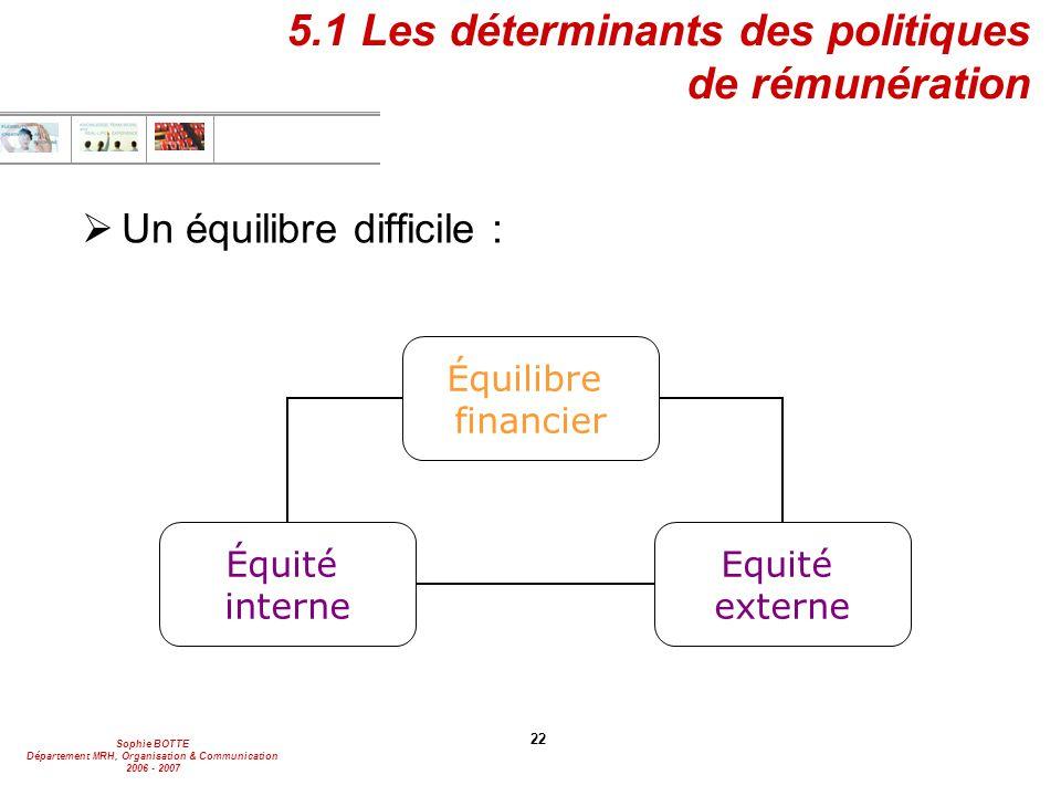5.1 Les déterminants des politiques de rémunération