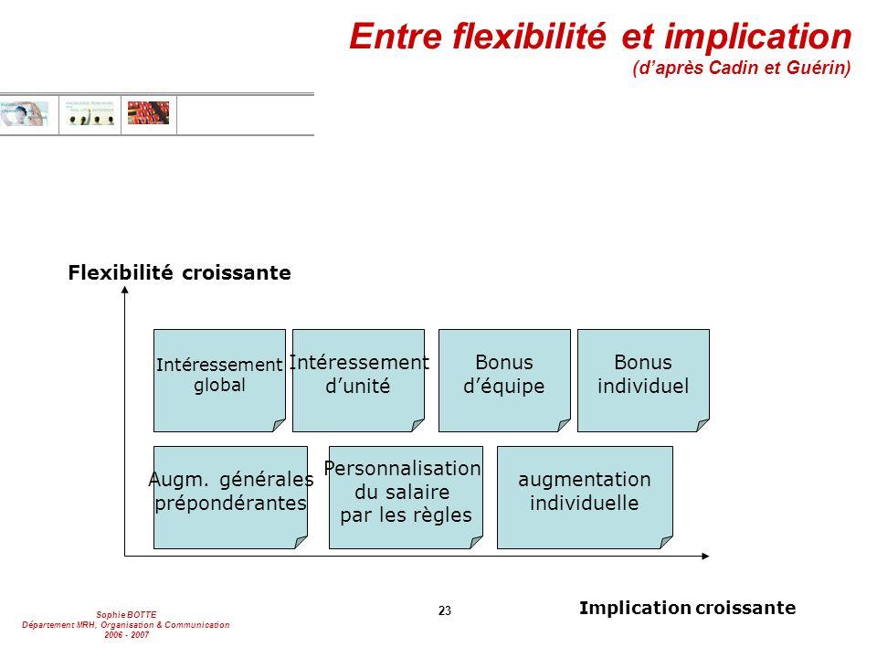 Entre flexibilité et implication (d'après Cadin et Guérin)