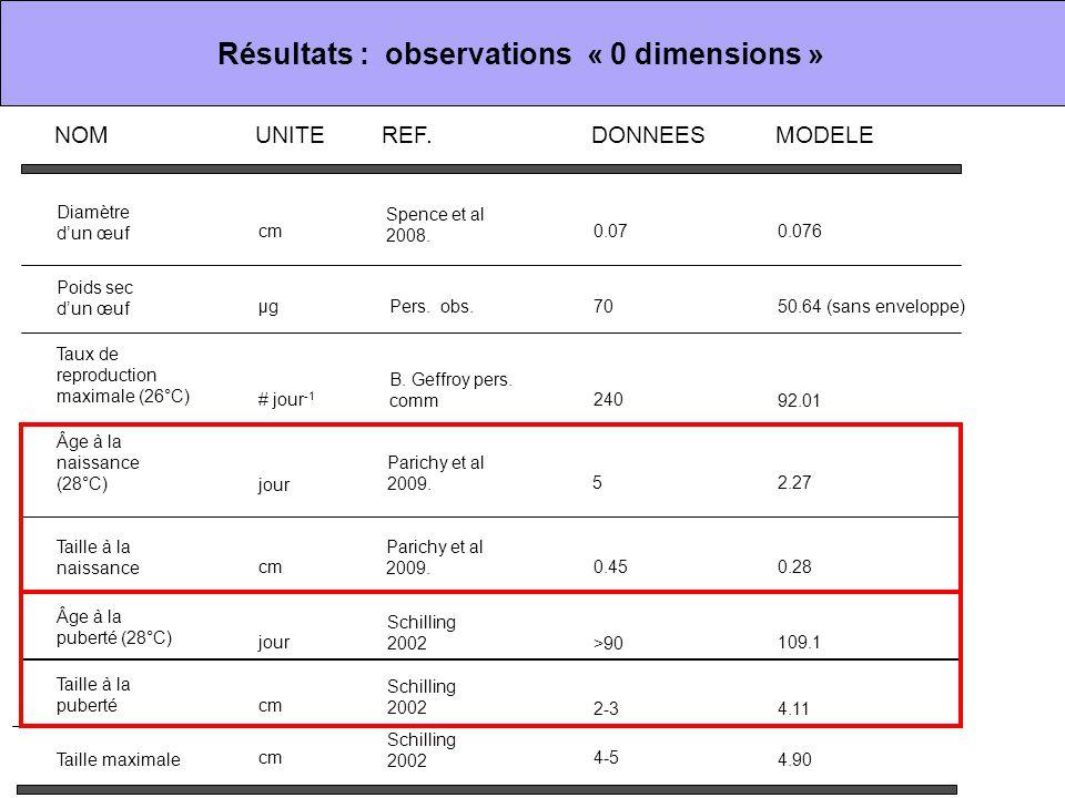 Résultats : observations « 0 dimensions »