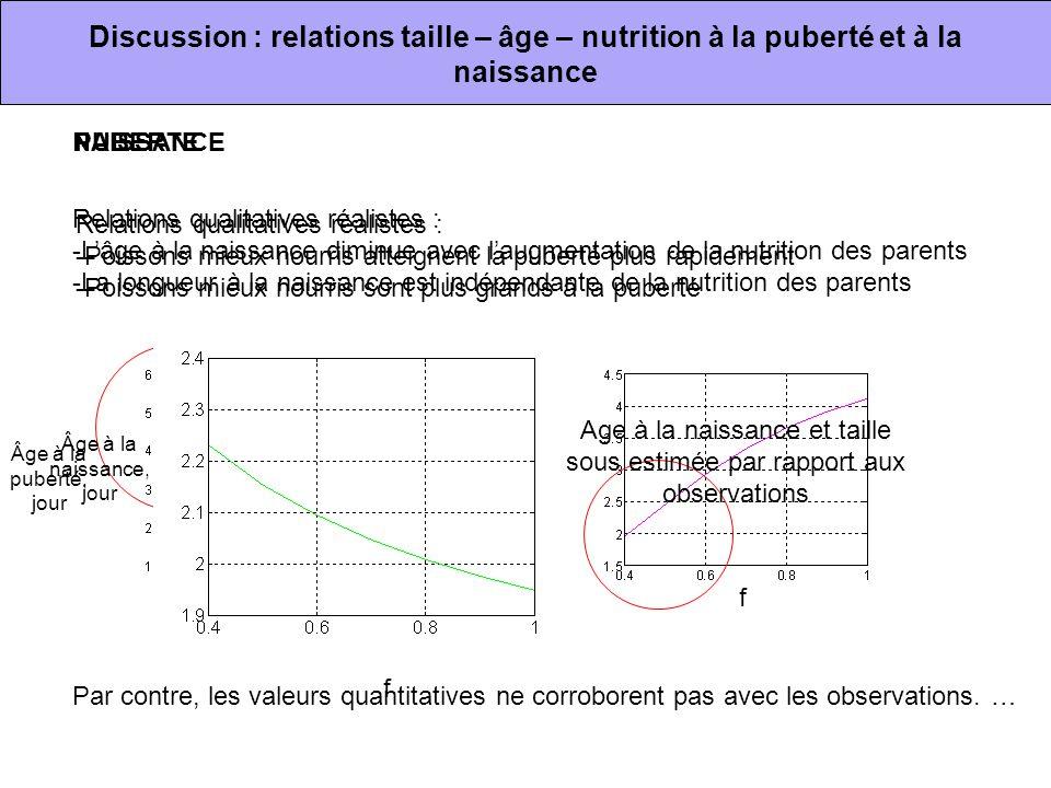 Discussion : relations taille – âge – nutrition à la puberté et à la naissance