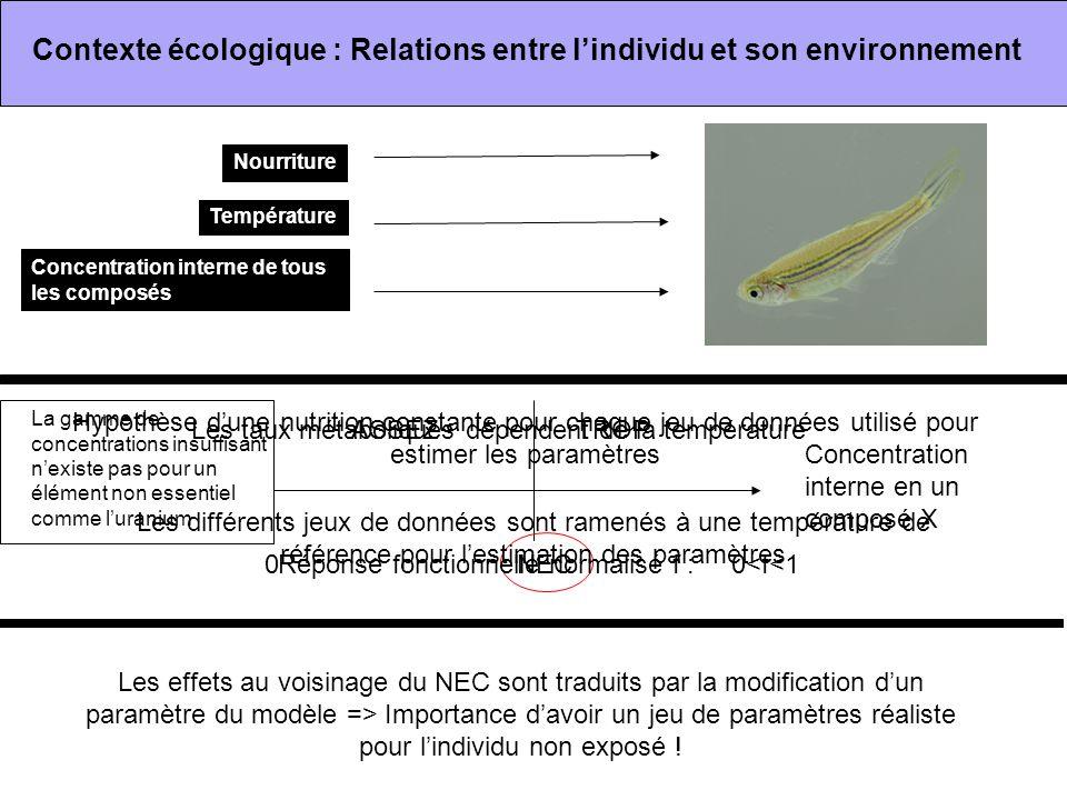 Contexte écologique : Relations entre l'individu et son environnement