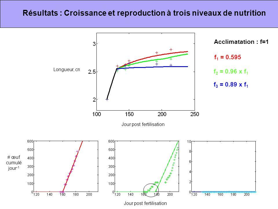 Résultats : Croissance et reproduction à trois niveaux de nutrition