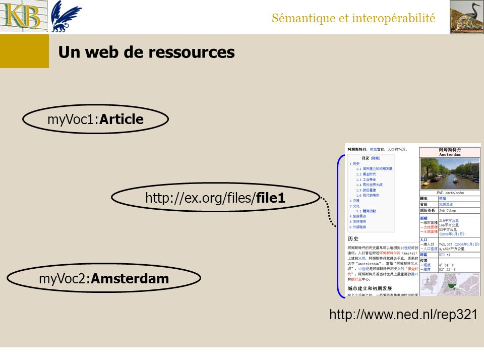 Un web de ressources myVoc1:Article http://ex.org/files/file1